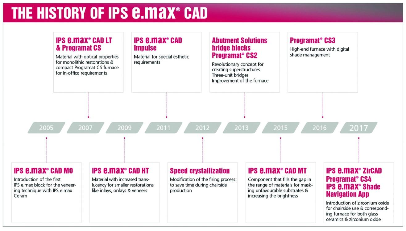 Hình 1: IPS Emax CAD đã có tác động lớn và lâu dài đến thị trường nha khoa trong thập kỷ qua.